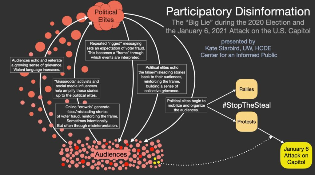 participatory disinformation chart